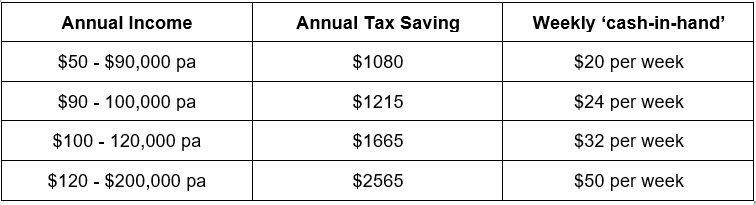 Real terms in Tax cuts